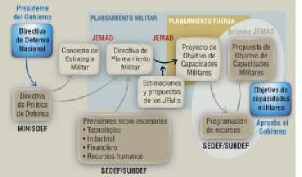 Ciclo de Planeamiento de Defensa